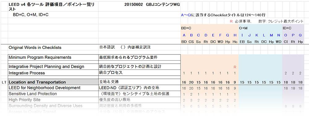 leedv4-checklist